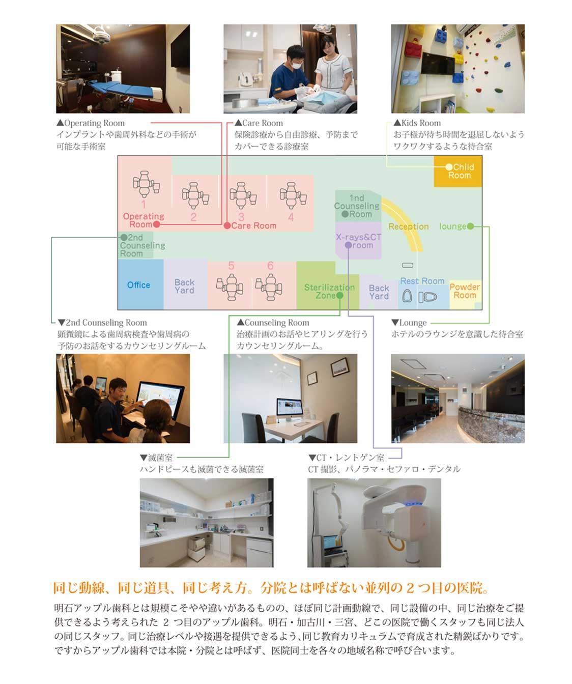 加古川アップル歯科院内マップ