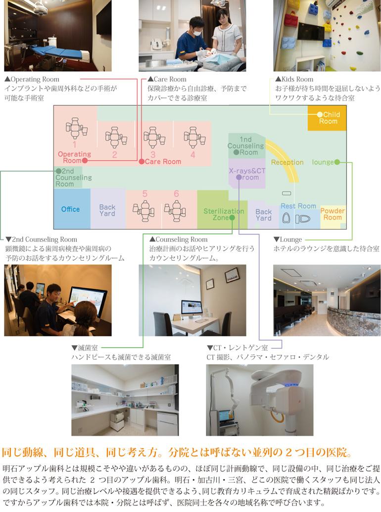 明石アップル歯科の診療室マップ